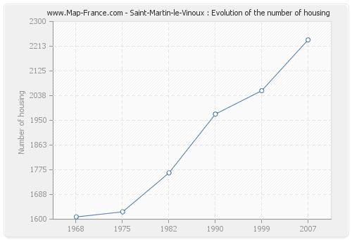 Saint-Martin-le-Vinoux : Evolution of the number of housing