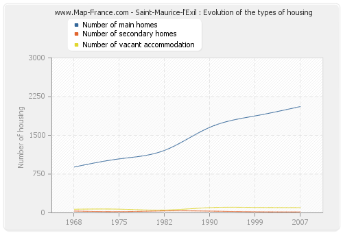 Saint-Maurice-l'Exil : Evolution of the types of housing