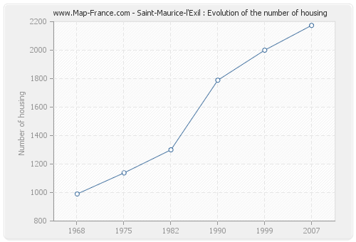 Saint-Maurice-l'Exil : Evolution of the number of housing