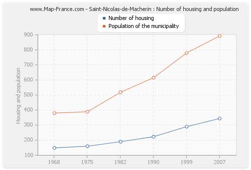 Saint-Nicolas-de-Macherin : Number of housing and population