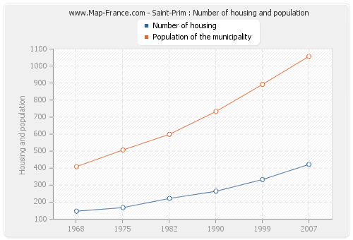 Saint-Prim : Number of housing and population