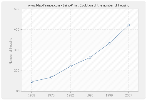 Saint-Prim : Evolution of the number of housing