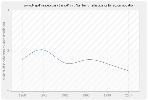 Saint-Prim : Number of inhabitants by accommodation