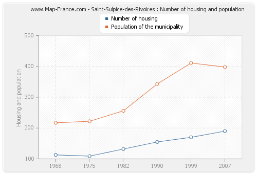 Saint-Sulpice-des-Rivoires : Number of housing and population