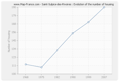 Saint-Sulpice-des-Rivoires : Evolution of the number of housing