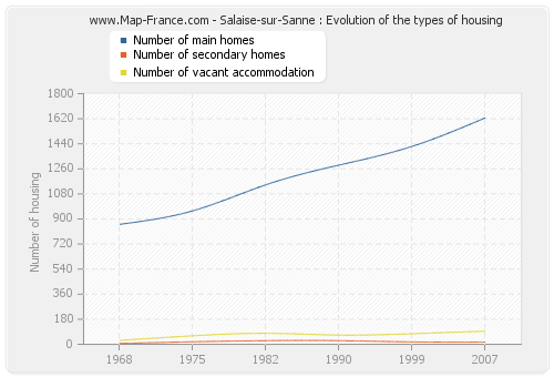 Salaise-sur-Sanne : Evolution of the types of housing