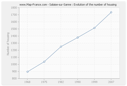 Salaise-sur-Sanne : Evolution of the number of housing