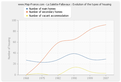 La Salette-Fallavaux : Evolution of the types of housing