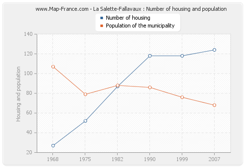 La Salette-Fallavaux : Number of housing and population