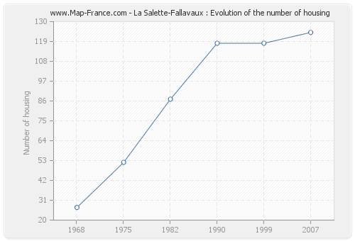 La Salette-Fallavaux : Evolution of the number of housing