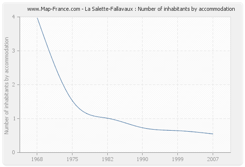 La Salette-Fallavaux : Number of inhabitants by accommodation