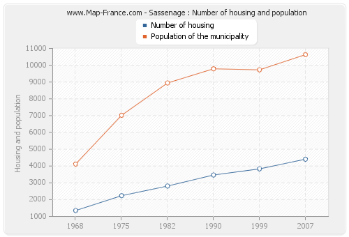 Sassenage : Number of housing and population