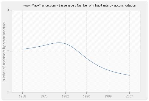 Sassenage : Number of inhabitants by accommodation
