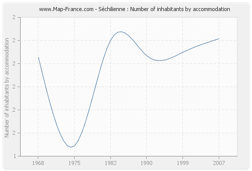 Séchilienne : Number of inhabitants by accommodation