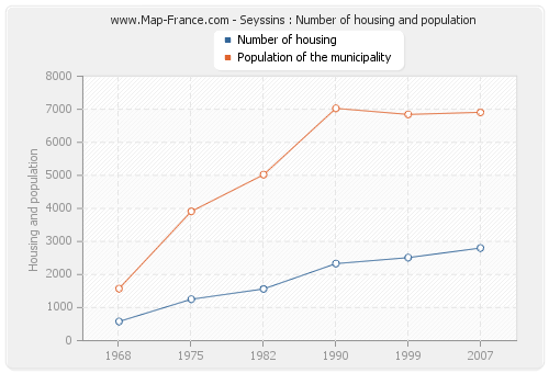 Seyssins : Number of housing and population