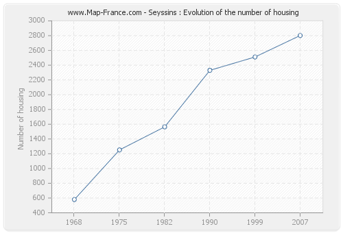 Seyssins : Evolution of the number of housing