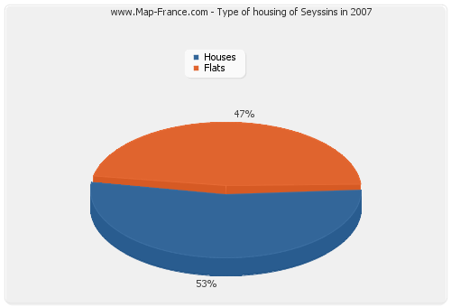 Type of housing of Seyssins in 2007