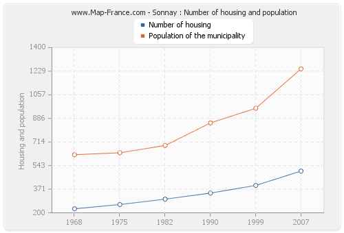 Sonnay : Number of housing and population
