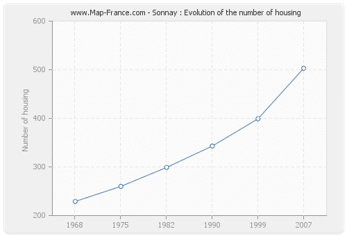 Sonnay : Evolution of the number of housing