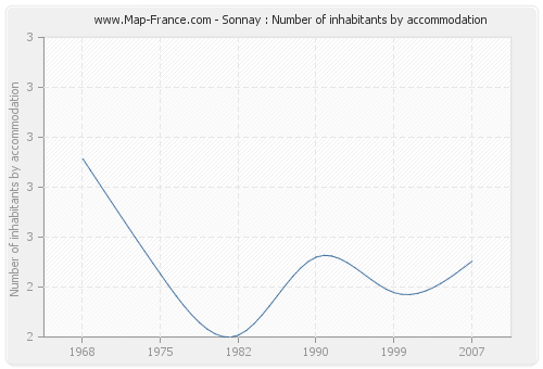 Sonnay : Number of inhabitants by accommodation