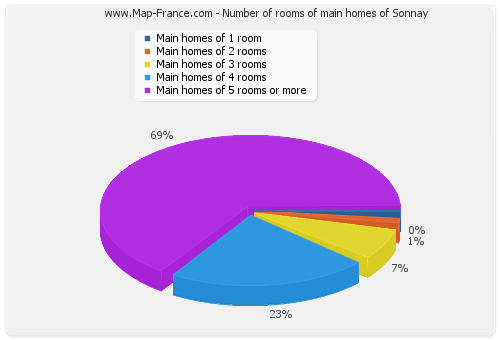 Number of rooms of main homes of Sonnay