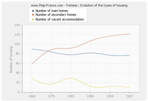Tréminis : Evolution of the types of housing