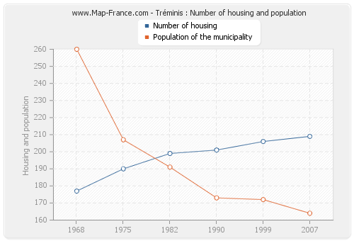 Tréminis : Number of housing and population