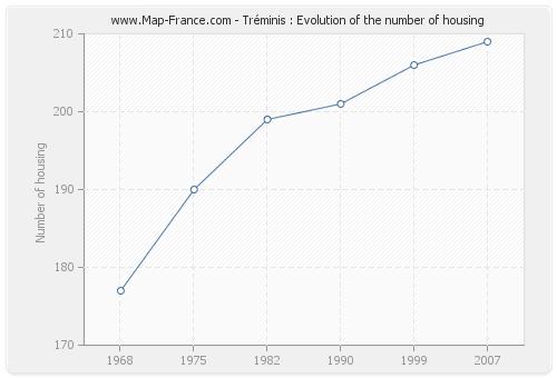 Tréminis : Evolution of the number of housing