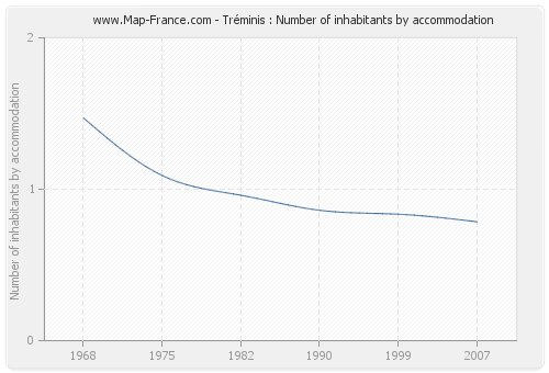 Tréminis : Number of inhabitants by accommodation