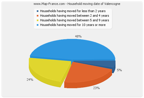 Household moving date of Valencogne