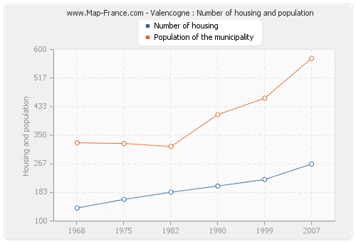 Valencogne : Number of housing and population