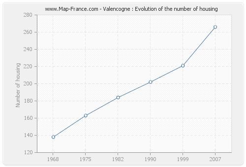 Valencogne : Evolution of the number of housing