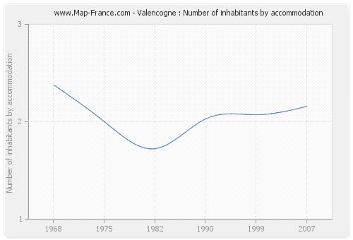 Valencogne : Number of inhabitants by accommodation