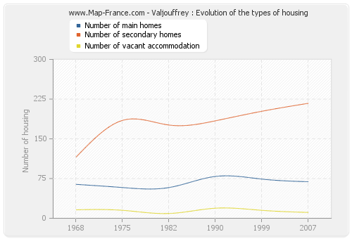 Valjouffrey : Evolution of the types of housing