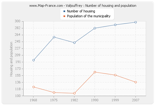 Valjouffrey : Number of housing and population