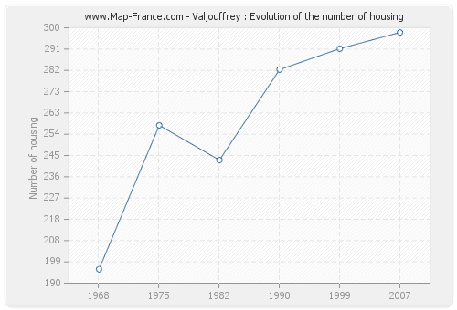 Valjouffrey : Evolution of the number of housing
