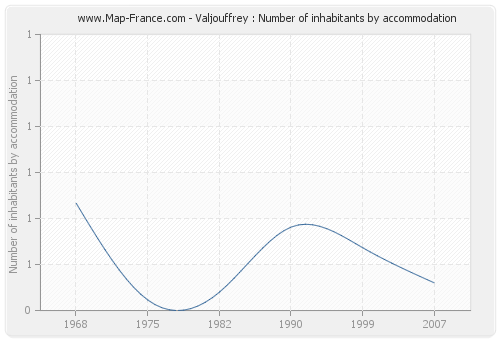 Valjouffrey : Number of inhabitants by accommodation