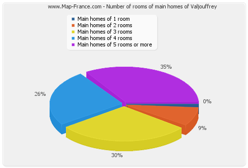Number of rooms of main homes of Valjouffrey