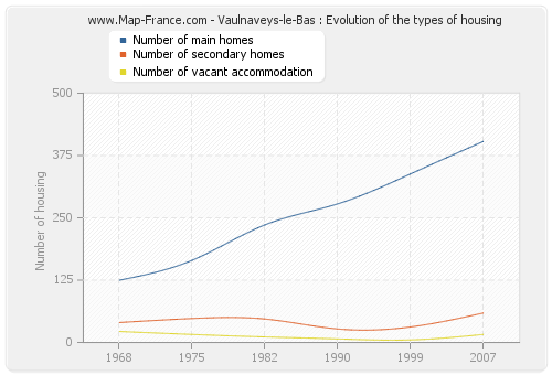 Vaulnaveys-le-Bas : Evolution of the types of housing