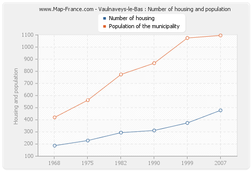 Vaulnaveys-le-Bas : Number of housing and population