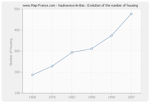 Vaulnaveys-le-Bas : Evolution of the number of housing