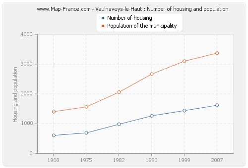 Vaulnaveys-le-Haut : Number of housing and population