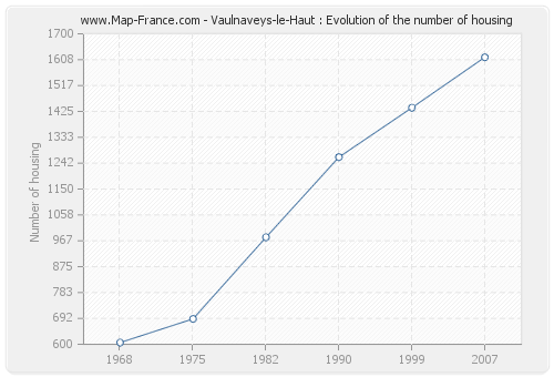 Vaulnaveys-le-Haut : Evolution of the number of housing