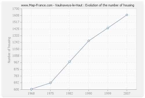 Vaulnaveys-le-Haut : Evolution of the number of housing