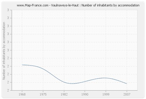 Vaulnaveys-le-Haut : Number of inhabitants by accommodation