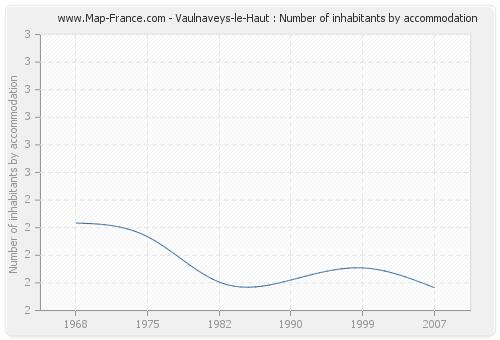 Vaulnaveys-le-Haut : Number of inhabitants by accommodation