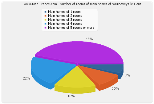 Number of rooms of main homes of Vaulnaveys-le-Haut