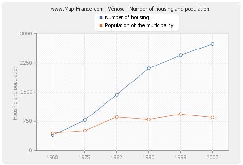Vénosc : Number of housing and population