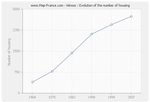 Vénosc : Evolution of the number of housing
