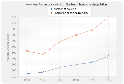 Vernioz : Number of housing and population
